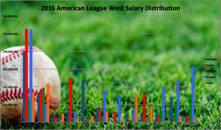 2016 ALW Salary Dist