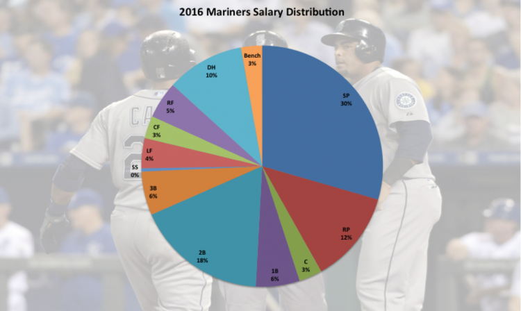 2016 Mariners Salary Distribution 2